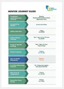 Mentor Journey Guide